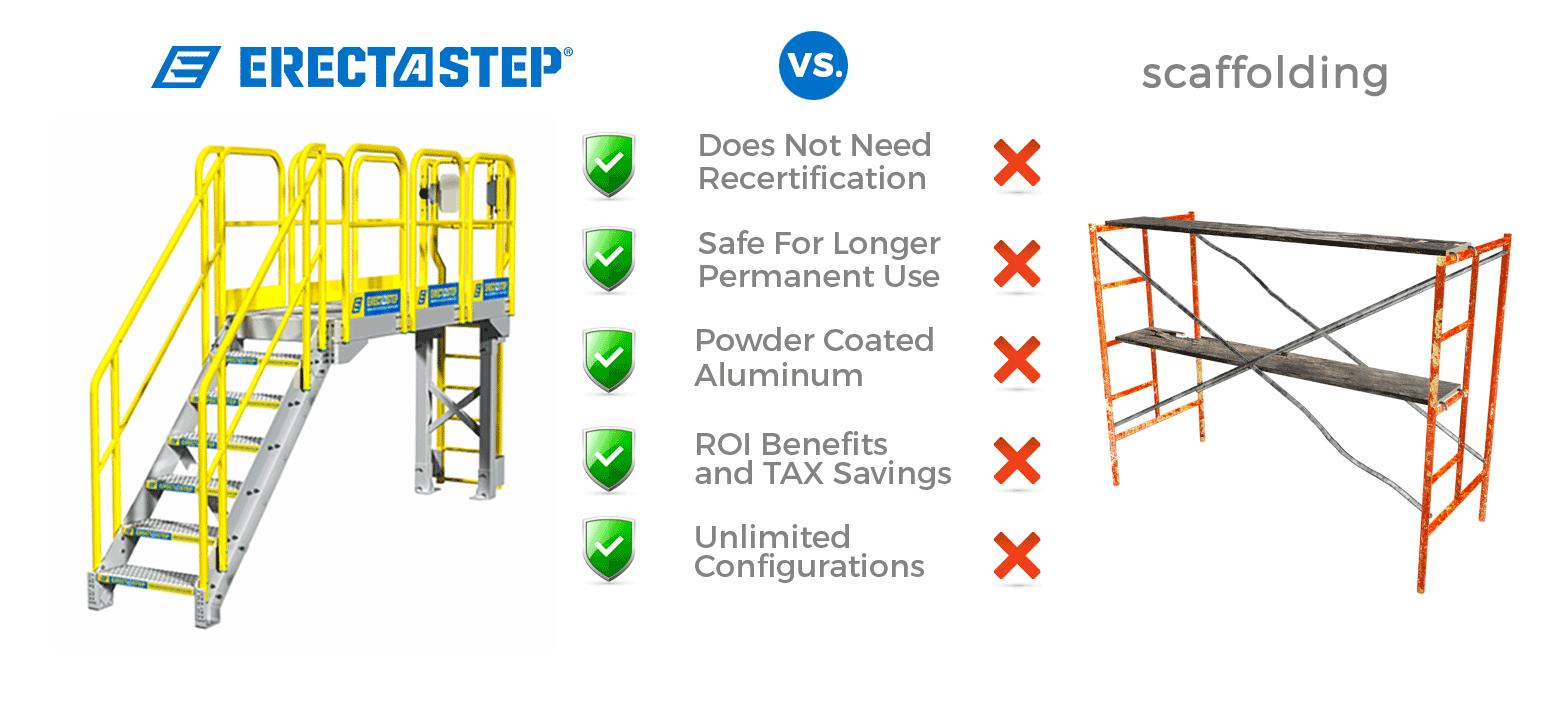scaffolding alternative