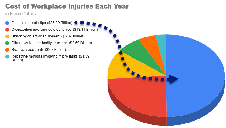 Cost of Workplace Injuries Each Year