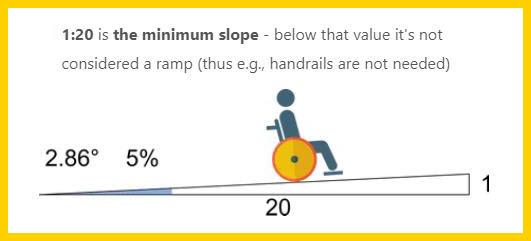 Minimum slope for a ramp requiring a handrail
